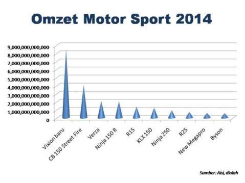 omzet-sport-2014