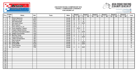 ADC-Race1-Result-2