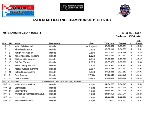 ADC-Race1-Result