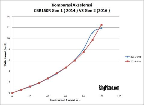 aksel-100-komparasi