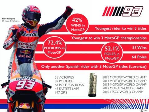 marquez-infografis